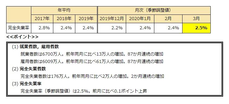3月の失業率