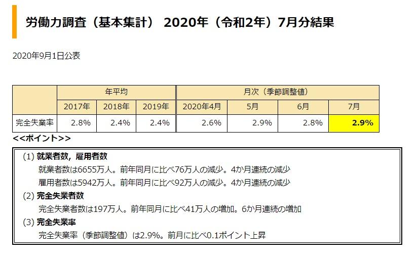 令和2年7月度失業率
